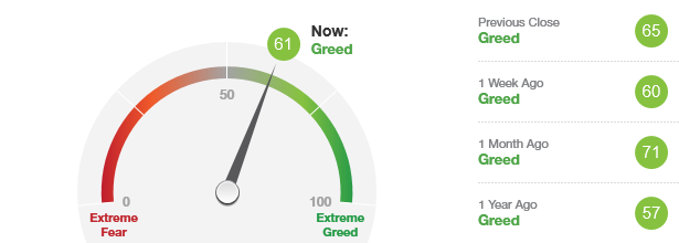 Fear & Greed-index wordt bijgewerkt...