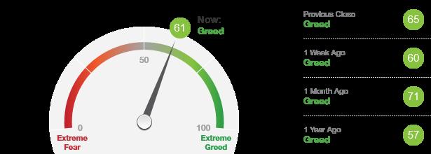 股市貪婪恐懼指數