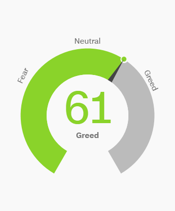 Fear & Greed Index (by CNN Money)