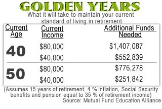 It's never too late to start retirement saving - May 18, 1998