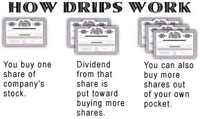 Dividend Reinvestment Plan (DRIP) - DividendsQuarterly