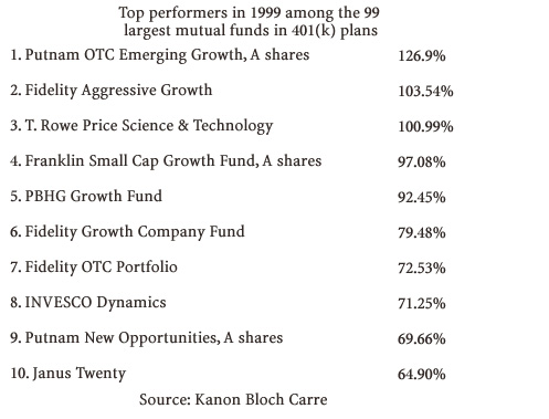 The winners and losers of top 401(k) mutual funds - Jan  13, 2000