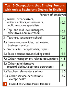 Operations Management top paying college majors