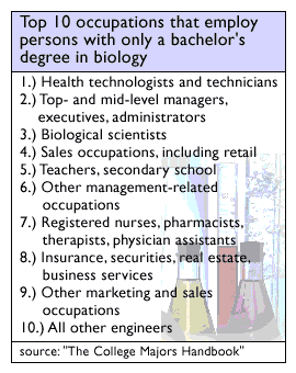 Biology college major for writers