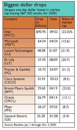 2000s Worst Stock Shocks Oct 12 2000