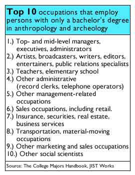 Working Your Degree Anthropology Nov 17 2000