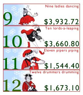12 Days Of Christmas Costs.Cost Of 12 Days Of Christmas Is A Leaping Dec 5 2000