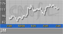3M edges lowered 2Q mark as profits fall - Jul  23, 2001