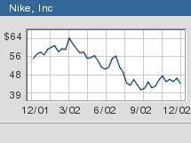 dedo índice tanto otro  Nike 2Q profit rises - Dec. 19, 2002