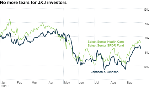 chart_ws_stock_johnsonjohnson.top.png