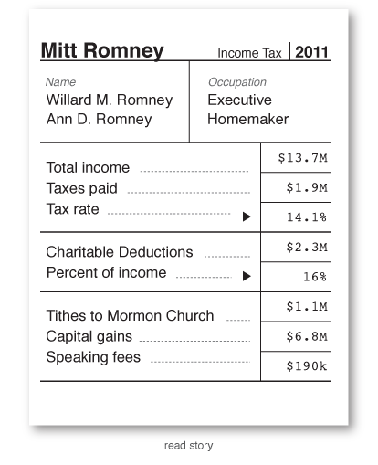 Obama and Romney's Tax Returns