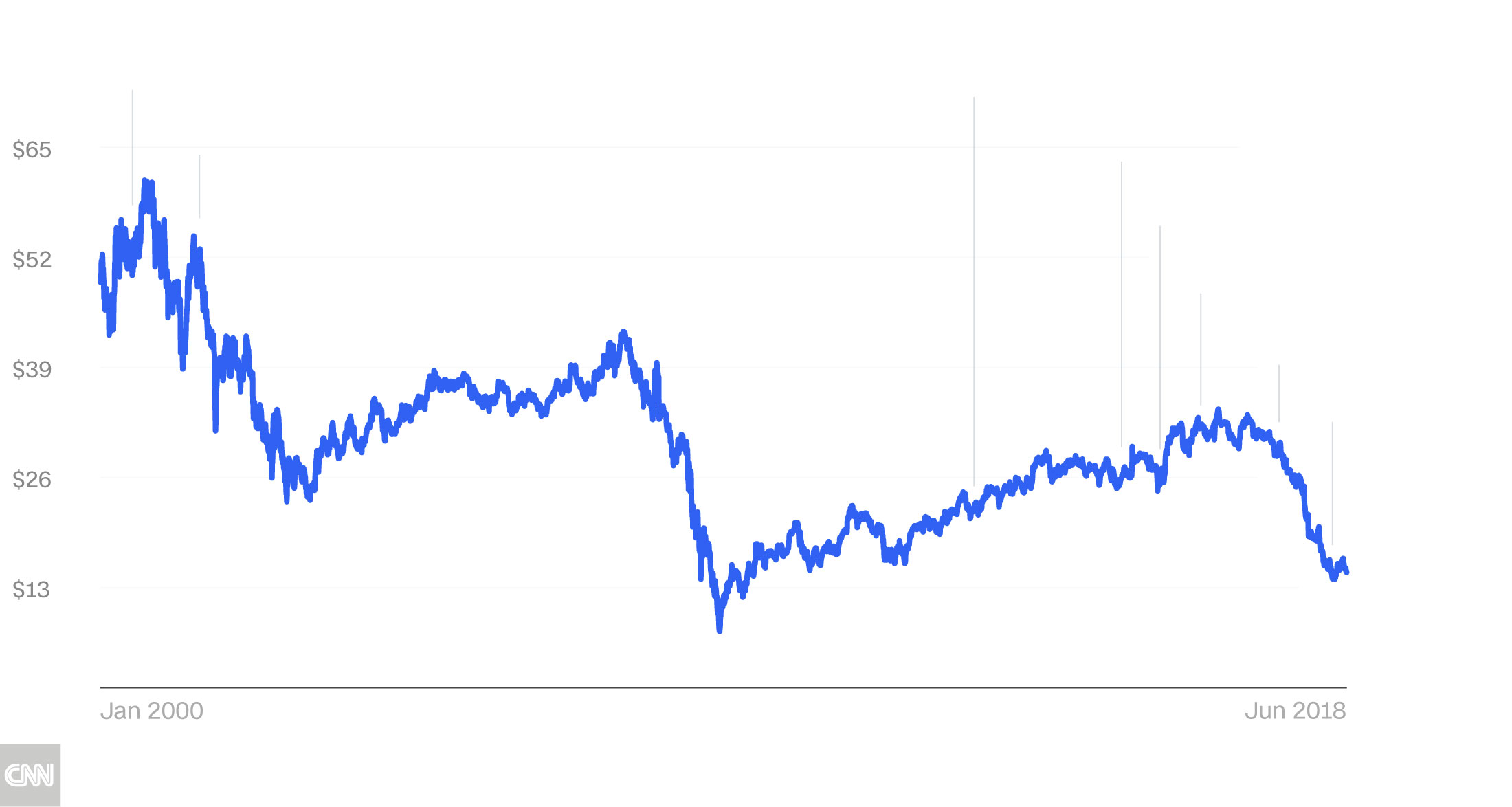 Stock Quote Ge | Inside The Dismantling Of Ge Cnnmoney