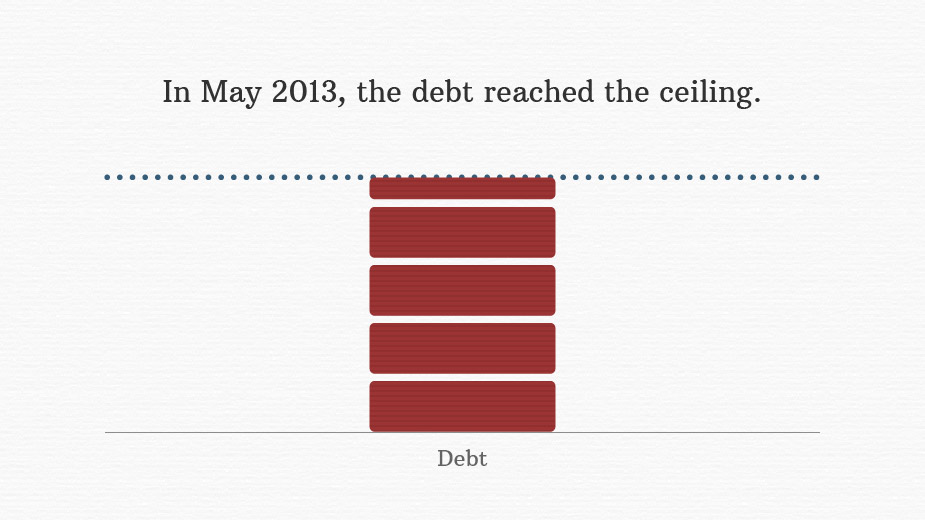 the debt ceiling why it hurts When there are large number of defaults on repayments on debt then it hurts the  raising the debt ceiling to  why do people hate debt.